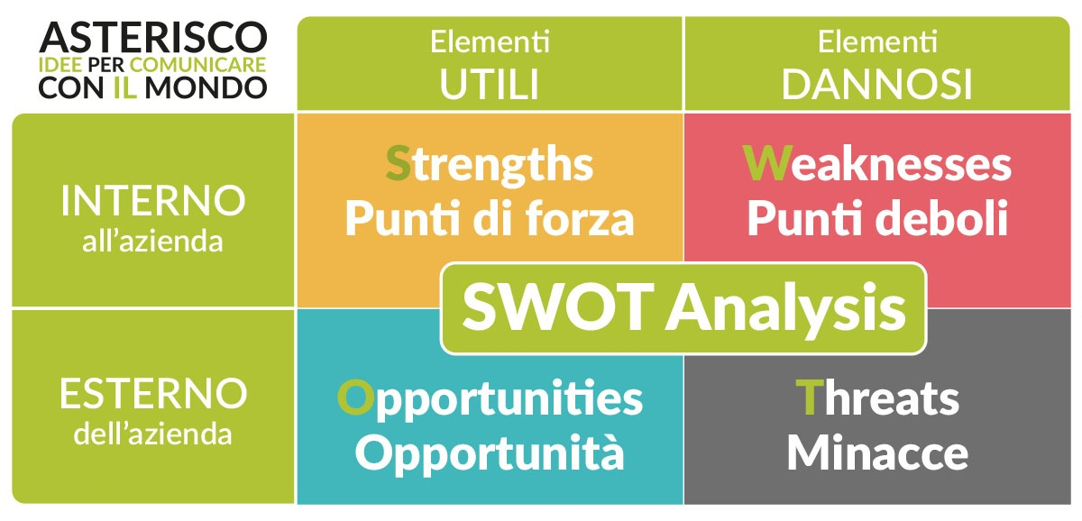 promozione e comunicazione - SWOT